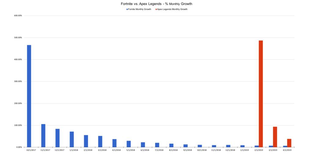 Fornite vs. Apex Legends